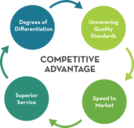 Competitive Advantage Pm Amp J